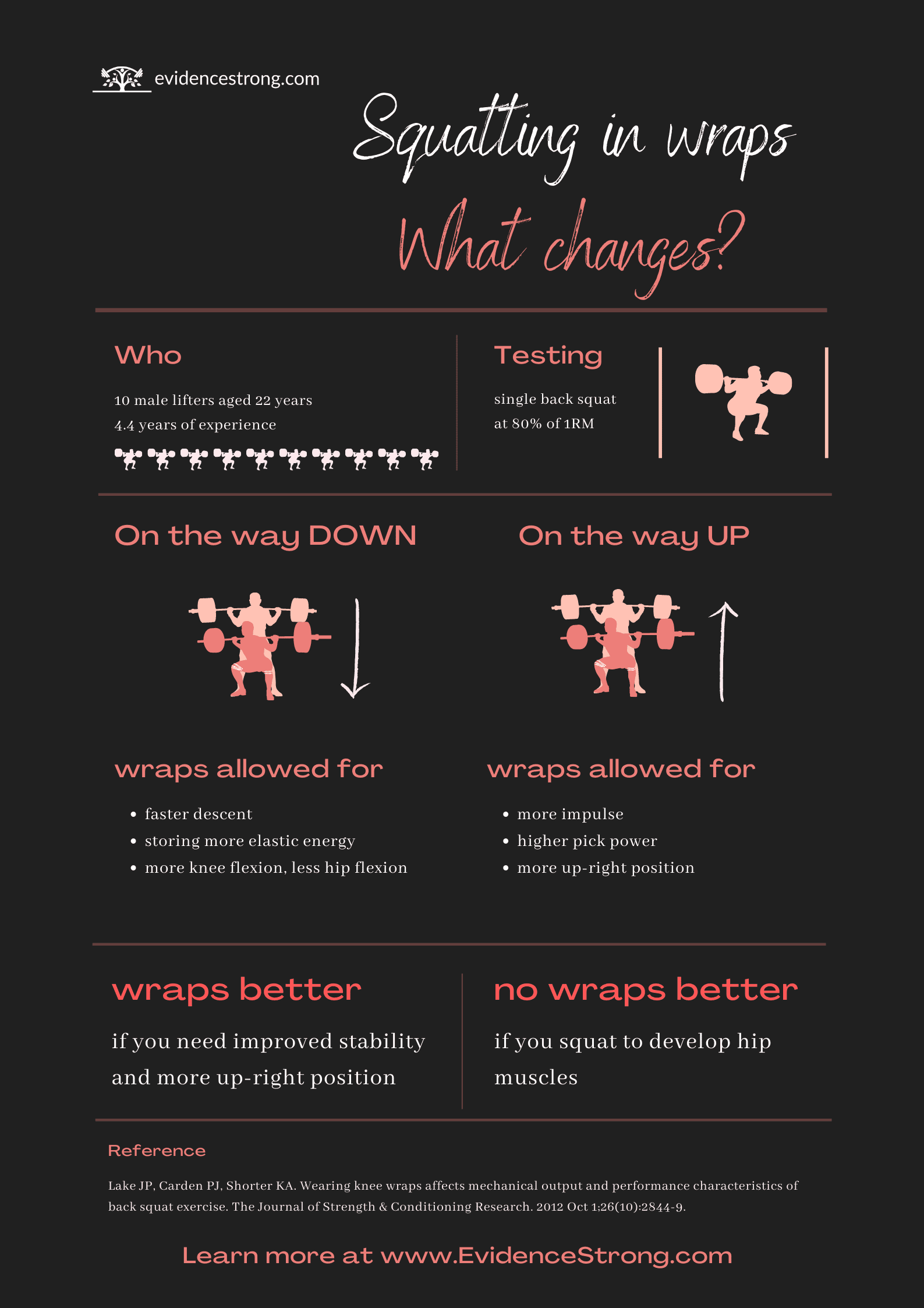 Squatting in wraps What changes Infographic