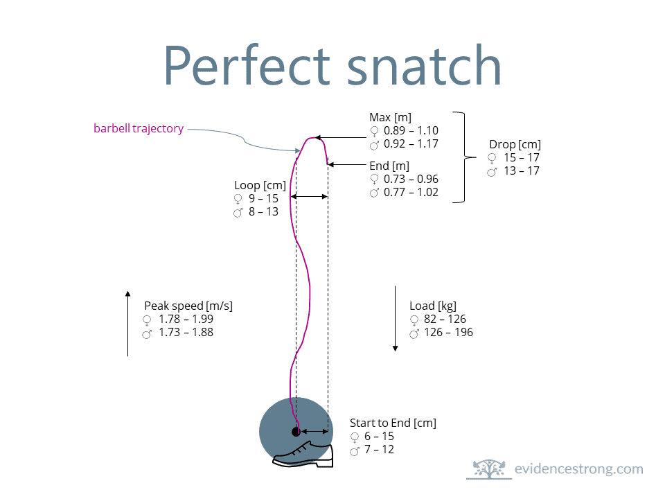 perfect snatch barbell trajectory